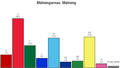 Mätningarnas Mätning (MäMä)
