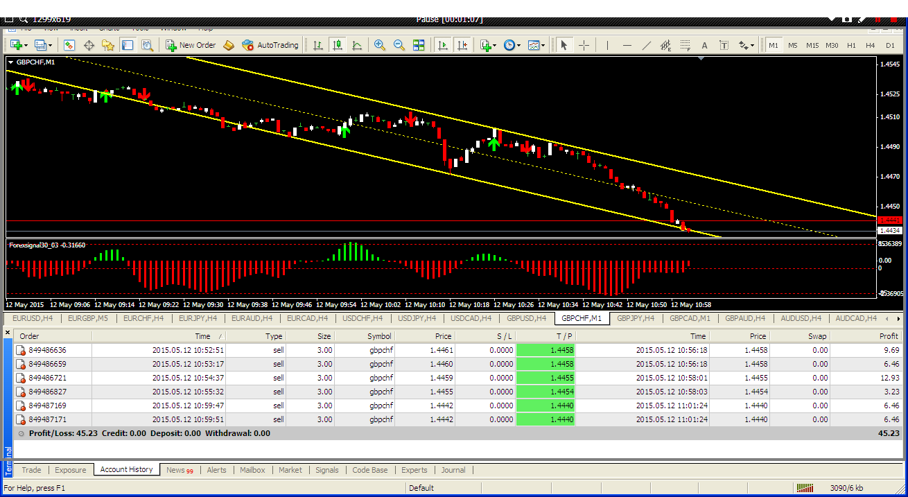 Free forex charting softwares bild 7