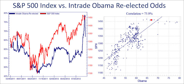 Market Wants Obama To Win - chart