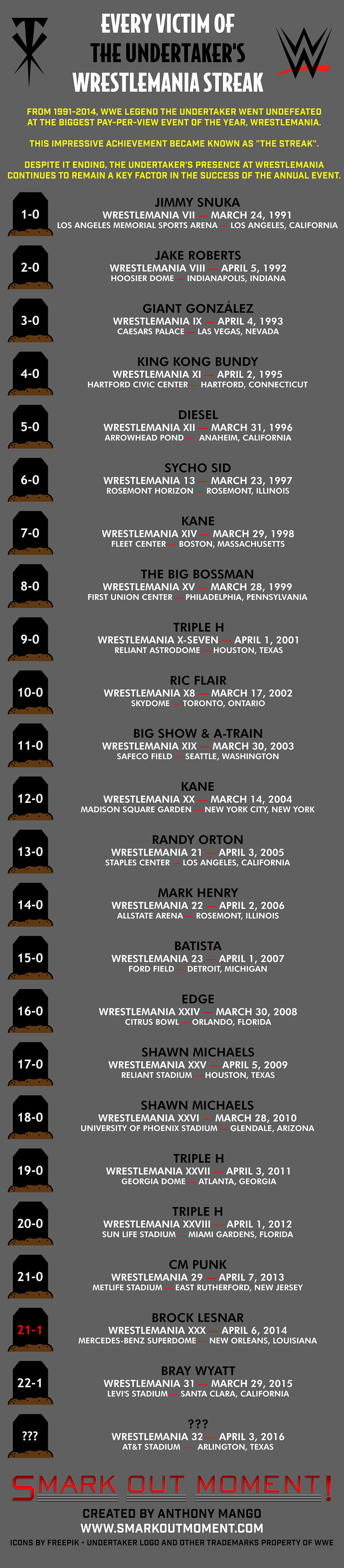 WWE infographic WrestleMania Undertaker wins