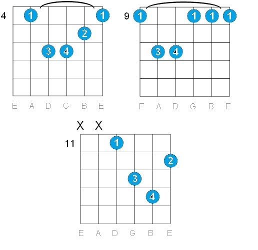 GUITAR: C# MINOR GUITAR CHORDS