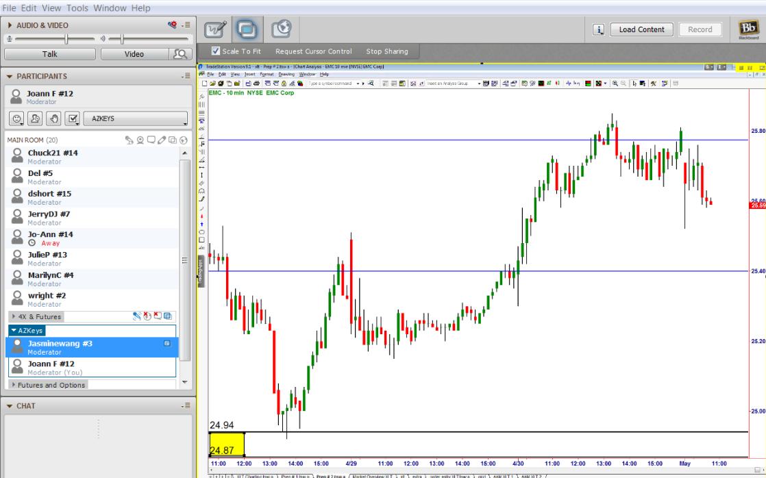 Живая торговая сессия - EMC вернулась в уровень спроса: Время покупать. Сэм Сейден (Sam Seiden)