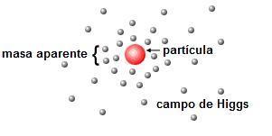 Partícula