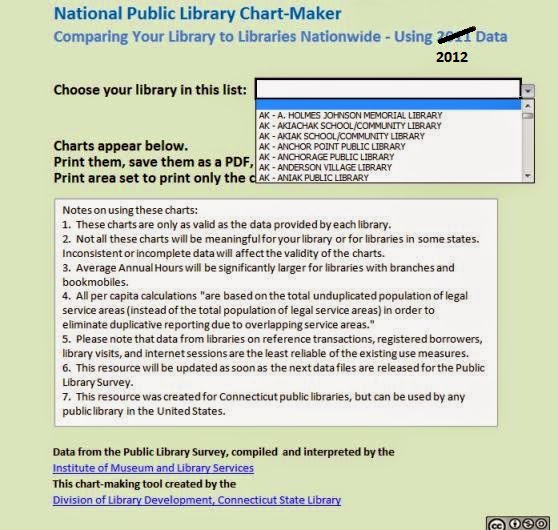 http://www.ctstatelibrary.org/sites/default/files/dld_file/Chart-maker_National_Libraries.xlsx