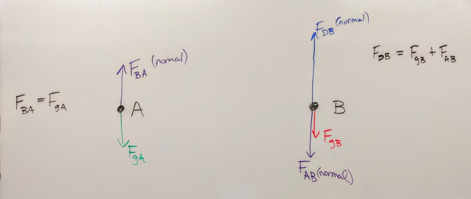 Volkenings Physics Classes Newtons Third Law Force Diagram 2jpg Here Are Some Sketches About Normal That Made It Up Onto The Board