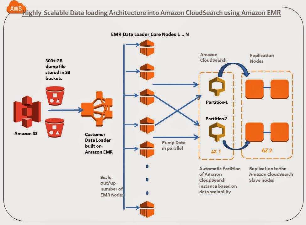 AWS -- Certification Search - cloudweb2.aws.org