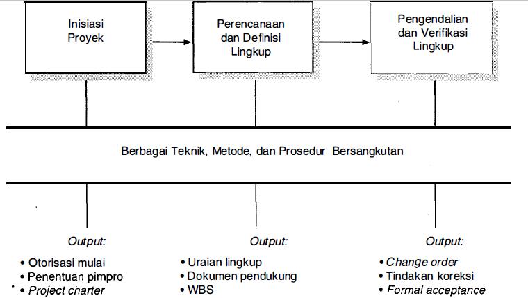 Manajemen proyek, manajemen Konstruksi, Manajemen Lingkup proyek