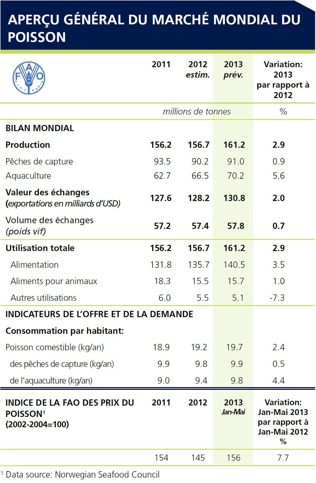 Poisson tendance la hausse des prix mondiaux for Alimentation poisson elevage