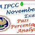 CA IPCC Pass Percentage Nov 2015 and Past analysis