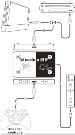 Xbox 360 and other controls to Wii and Wii U console adapter