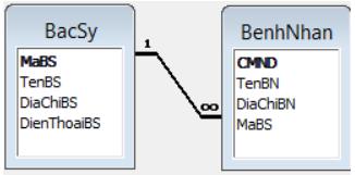 Các bảng trong hệ thống Quản lý bệnh nhân
