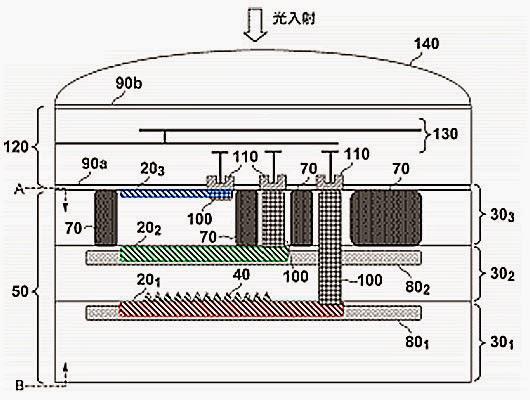 Schema grafico del brevetto Canon per un sensore multi-strato