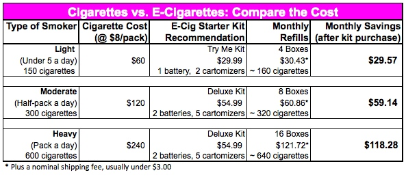 Cigarettes vs. e-cigarettes: compare the cost