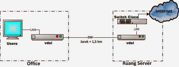 Network User Menggunakan VDSL