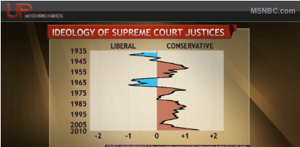 ideological drift in supreme court justices