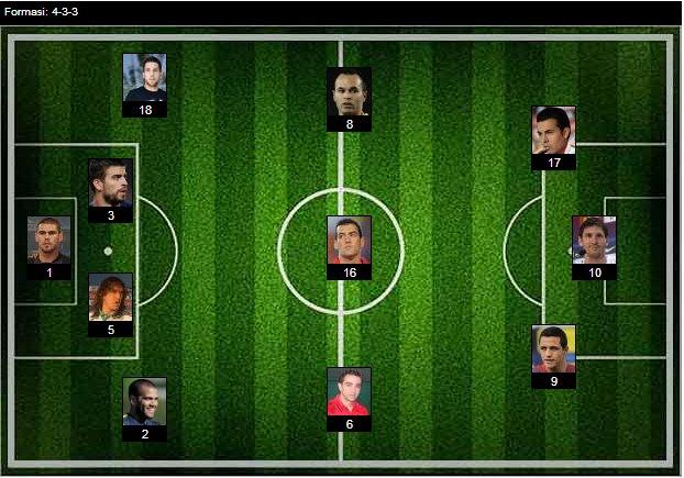 DATA FORMASI - DATA PEMAIN - PELATIH PEMAIN FC BARCELONA 2013