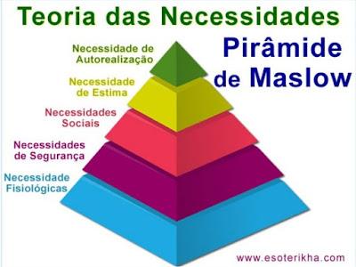Autossustentável: Pirâmide de Maslow - Teoria das Necessidades