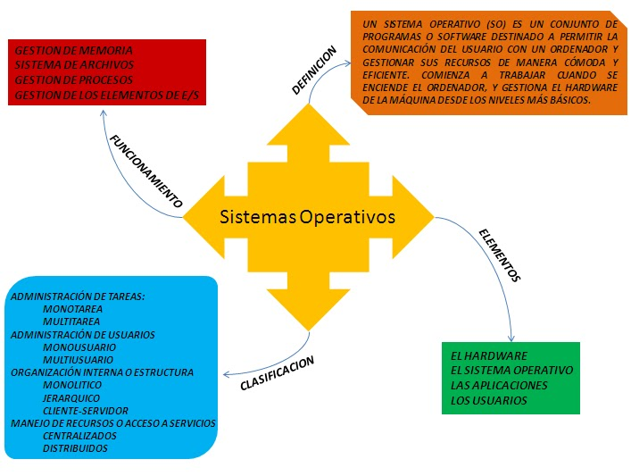 SISTEMAS OPERATIVOS | Fundamentos de Sistemas Operativos