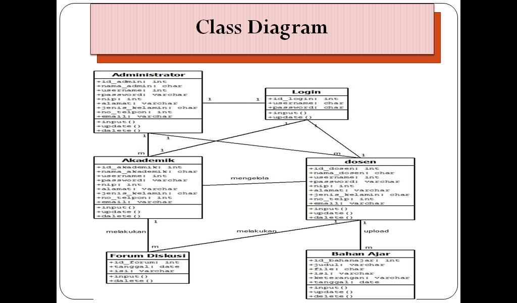 Anes pn tugas analisis dan perancangan sistem informasi lanjut ccuart Images