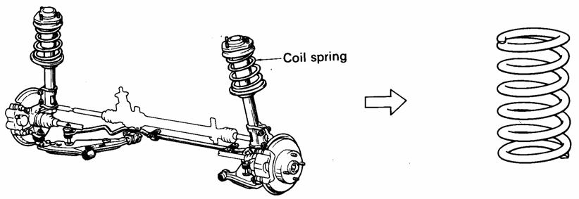 Pegas Koil (Coil Spring)