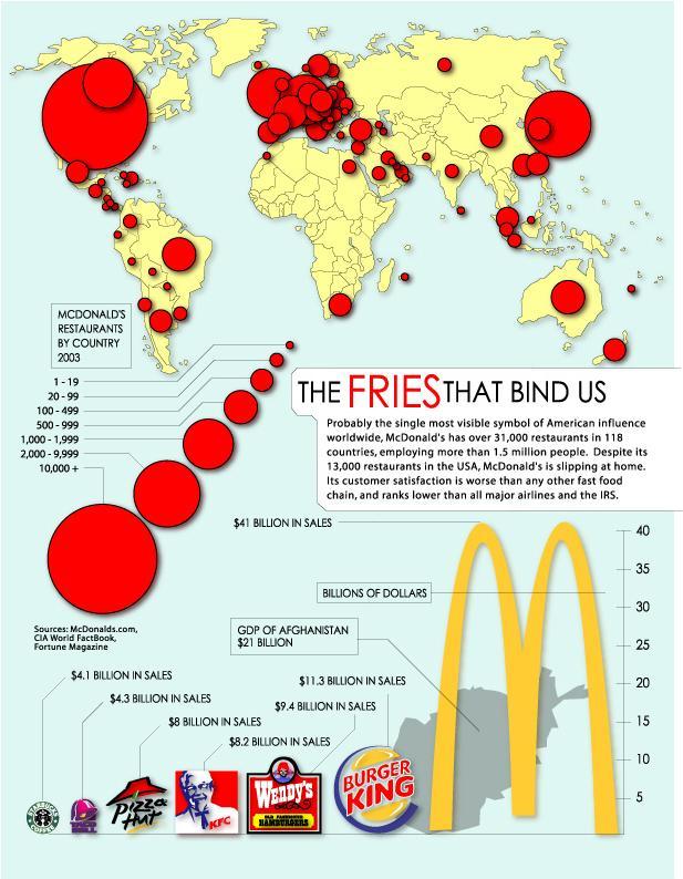 mcdonalds and globalisation