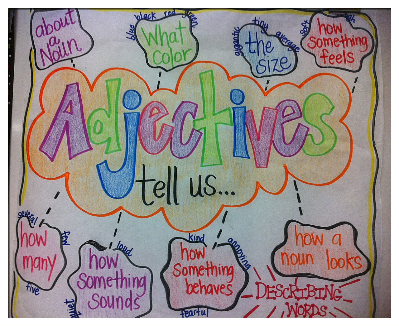 Top 2nd Grade Adjectives Anchor Chart 1280 x 1046 · 736 kB · jpeg