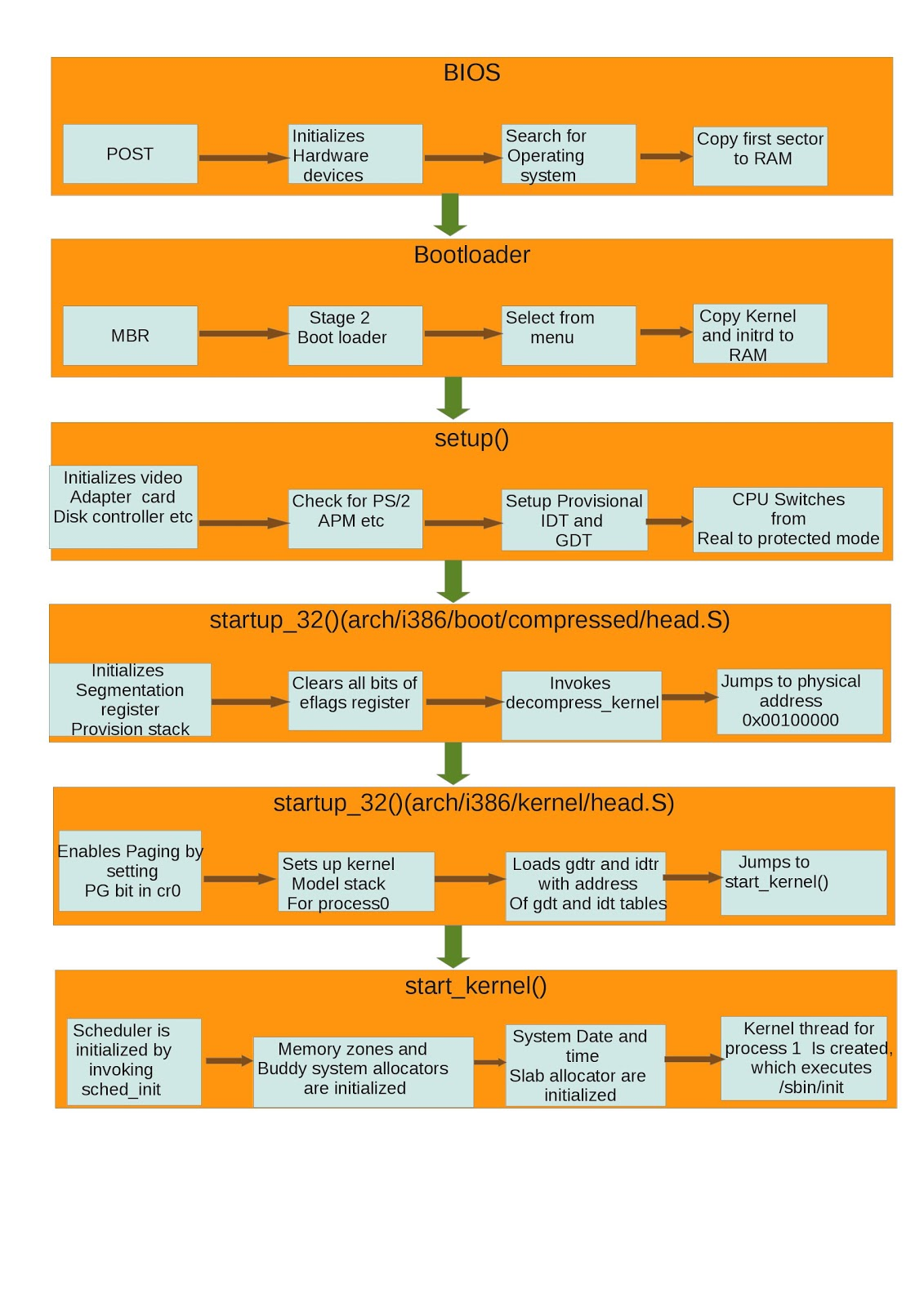 Data Recovery Flowchart - Online Repair Service at FixIt ...