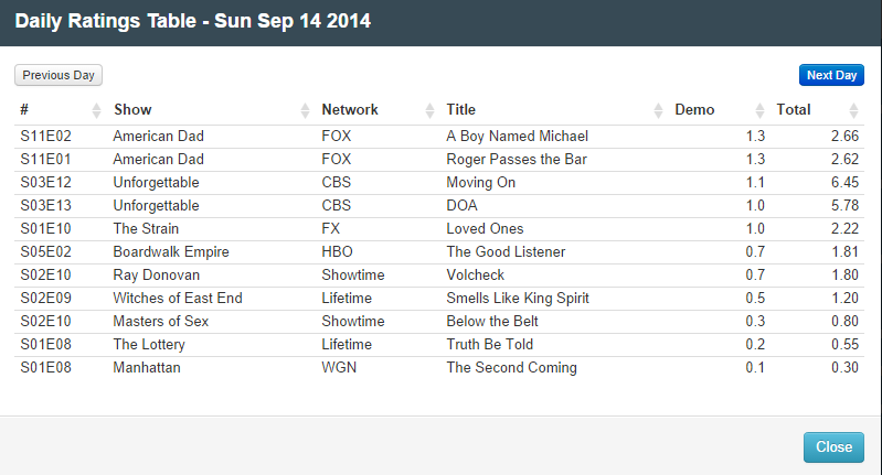 Final Adjusted TV Ratings for Sunday 14th September 2014