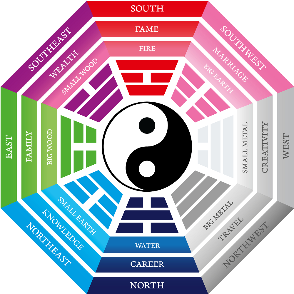 How to use feng shui decorating and the bagua map to for Chinese feng shui house