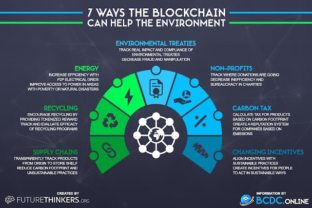 7 ways the #blockchain can help the #environment