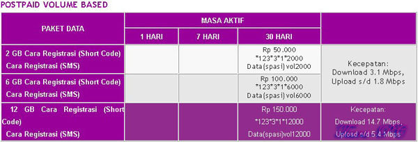 Smartfren-Postpaid-Volume-Based