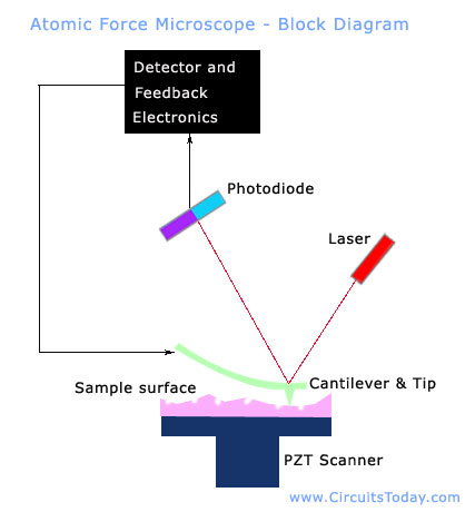 tools and techniques used in nanotechnology pdf