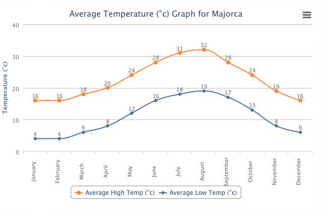 THE CLIMATE IN MALLORCA