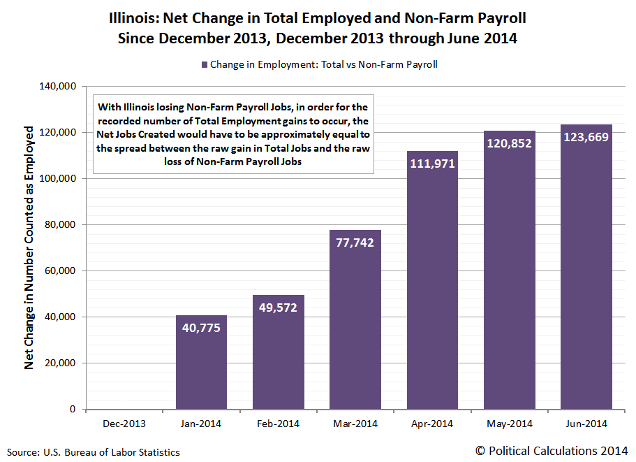 Illinois: Net Change in Total Employed and Non-Farm Payroll Since December 2013, December 2013 through June 2014
