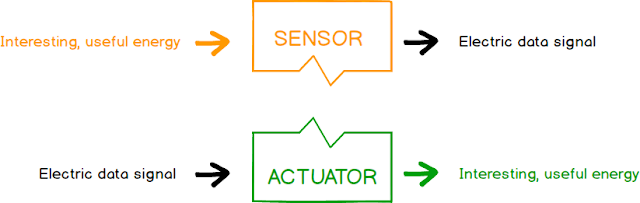 Traductores (Sensores vs Actuadores) -Transducers