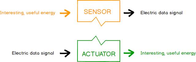 Traductores (Sensores vs Actuadores) -Transducers