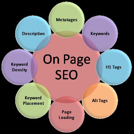 Menguatkan Konten Blog Dengan Doorway Page