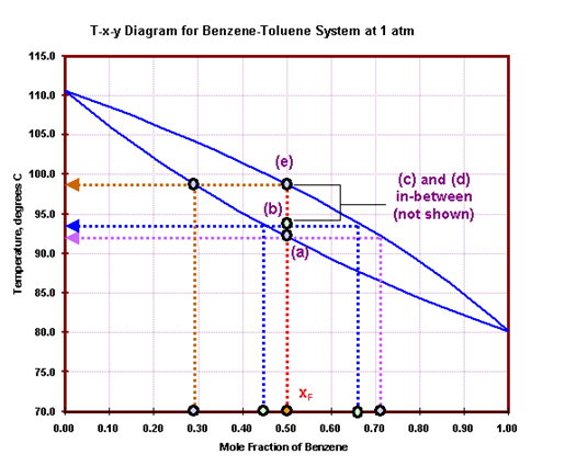 Chemisubas distillation tutorials the same calculations can be repeated for the other scenarios and the results are tabulated in the following table ccuart Image collections