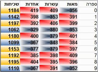 פיס 123, הגרלת פיס 123, פיס 123 סטטיסטיקה, israel pick 3,