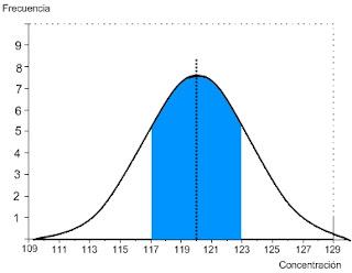 SimpleQC.com Curva Normal 1 desviación estándar