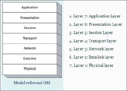 Pengertian Dan Fungsi dari OSI Layer
