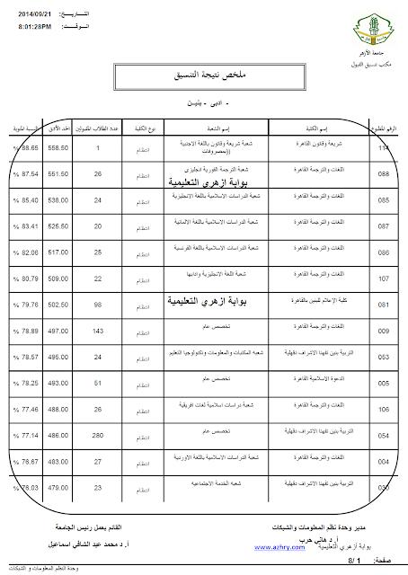 درجات اللقبول بكليات جامعة الازهر ادبي بنين 2014 / 2015