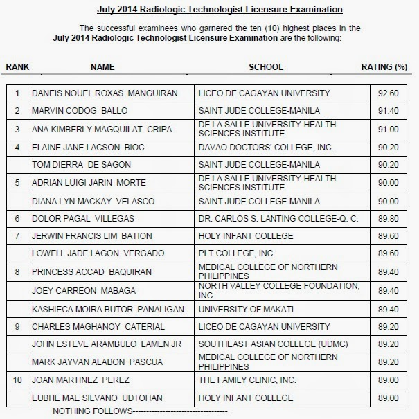 Top 10 July 2014 Radiologic Technologist (RadTech) board exam