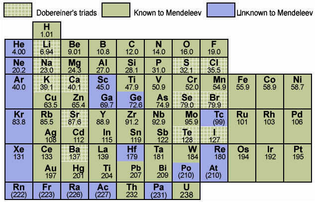 Omtex classes school of elements table 13 mendeleevs periodic table urtaz Gallery