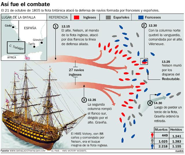 Galdós, Pérez Reverte, Batalla de Trafalgar