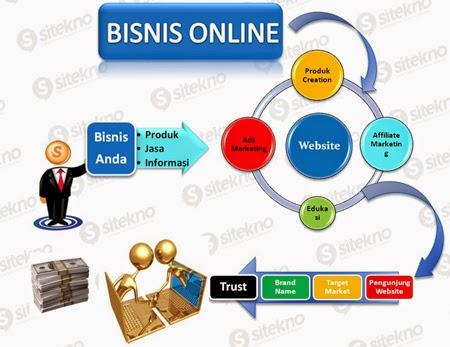 Ini Dia Kunci Sukses Bisnis Online