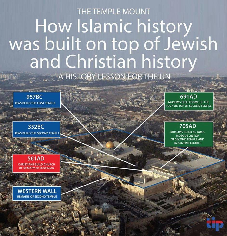Mesquita de Al-Aqsa não fica nem jamais ficou em Jerusalém