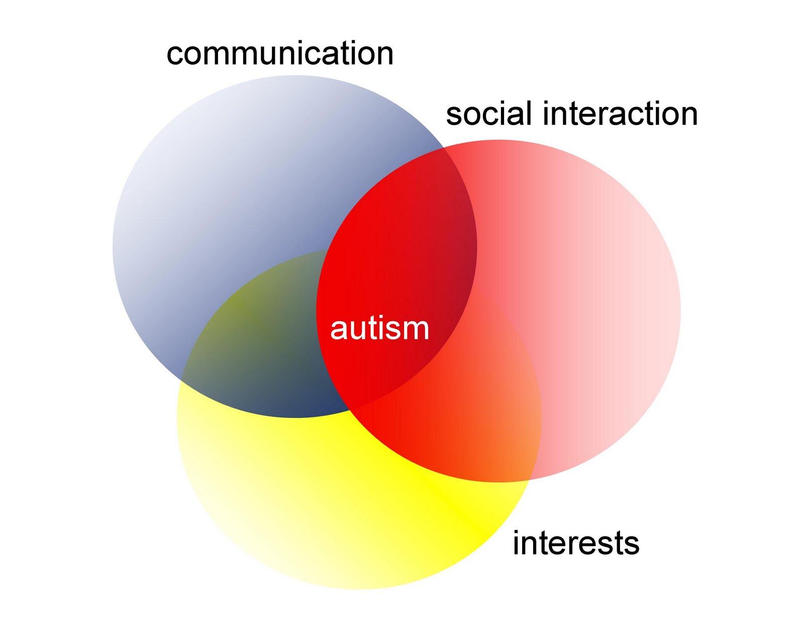 BishopBlog Are our gold standard autism diagnostic instruments