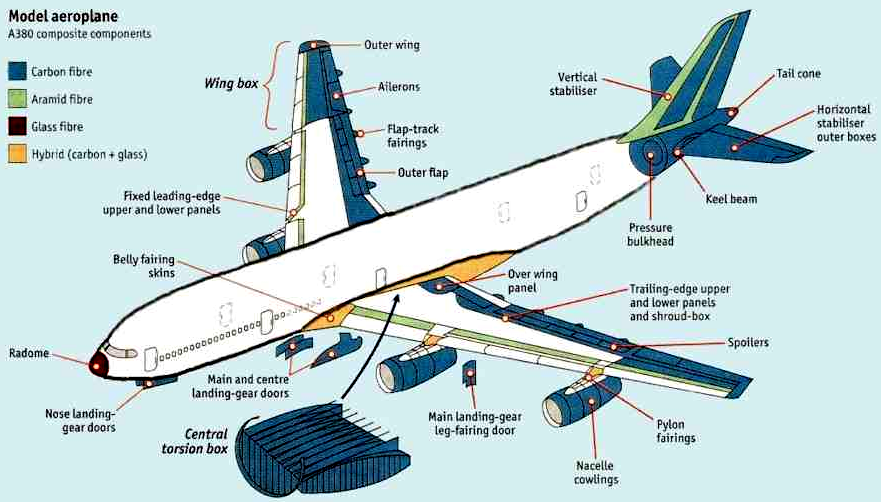 use of light alloy materials in aircraft construction engineering essay Use of tools by construction workers for repetitive jobs can also lead to  the  following summary of the hazards associated with earth-moving  used metal in  construction, because the metal and its alloys are light, strong and corrosion- resistant copper is one of the most important metals in engineering, because of  its.