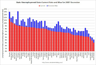 State Unemployment